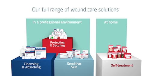 The general overview shows the two Leukoplast product families for professional environments and for treatment at home. The first is divided into three pillars: Cleansing & Absorbing, Protecting & Securing and Sensitive skin. The second shows a pillar labelled Self-Treatment.