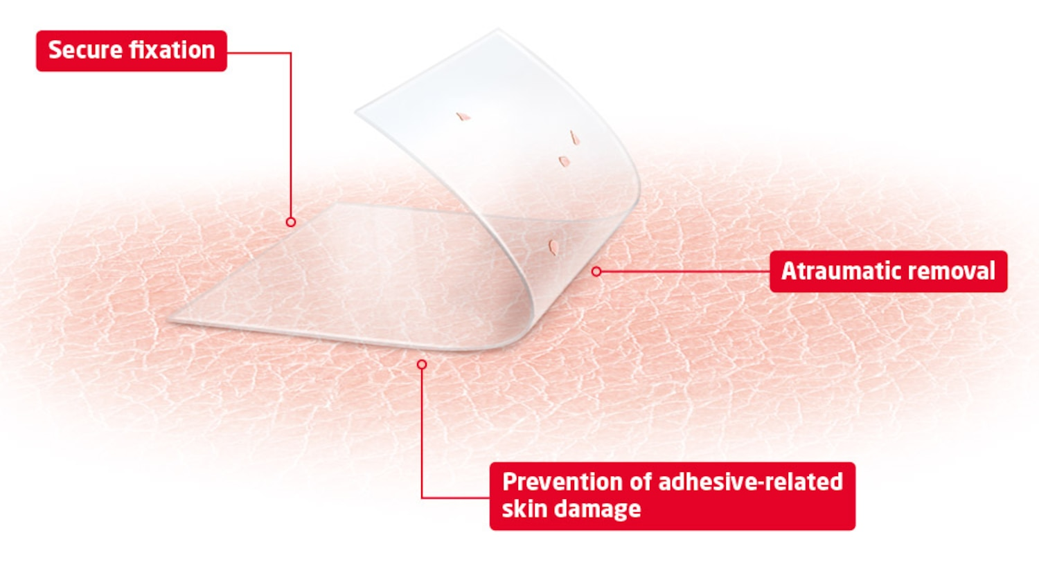 Product shot showing skin sensitive technology benefits: secure fixation, atraumatic removal and prevention of adhesive-related skin damage.